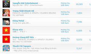 Người Việt 'đặt vòng' nhiều nhất trên Google+