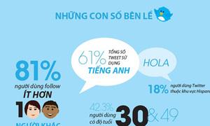 Khám phá lịch sử Twitter qua Infographic