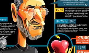 Tái hiện cuộc đời huyền thoại Steve Jobs qua 1 bức ảnh