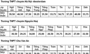 Hà Nội: Hạ điểm chuẩn vào lớp 10 trường chuyên