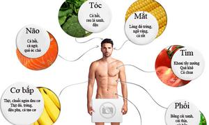 Kiểu đồ ăn tốt cho từng bộ phận cơ thể