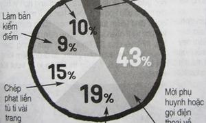 Khảo sát nhanh: Bạn ngán nhất hình phạt nào của thầy cô