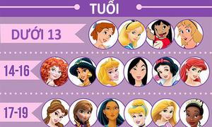 Sơ yếu lý lịch của một loạt công chúa Disney