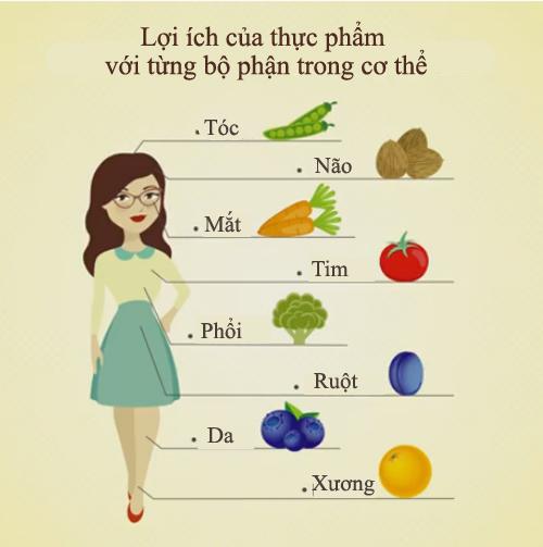 bang-cong-dung-cua-thuc-phm-voi-tung-bo-phan-trong-co-the
