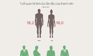 Bức tranh tình dục an toàn trong thanh niên Việt Nam