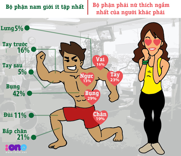 con-gai-thich-ngam-gi-nhat-tren-nguoi-mot-chang-trai-tap-gym