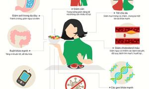 Chuyện gì xảy ra khi bạn ngừng ăn thịt?