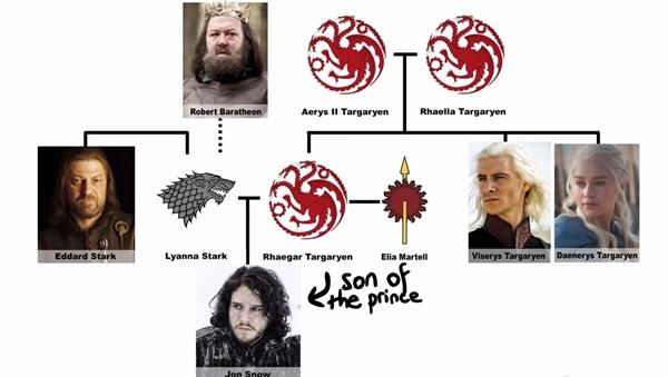 Những giả thuyết của fan về thân thế và cha mẹ ruột của Jon Snow trước đây.