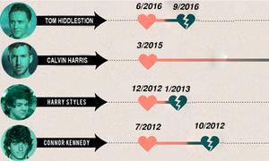 Đường tình dài ngắn của Taylor Swift và các bạn trai cũ