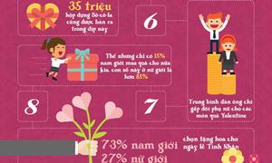 Valentine là ngày bao cao su bán chạy nhất thế giới
