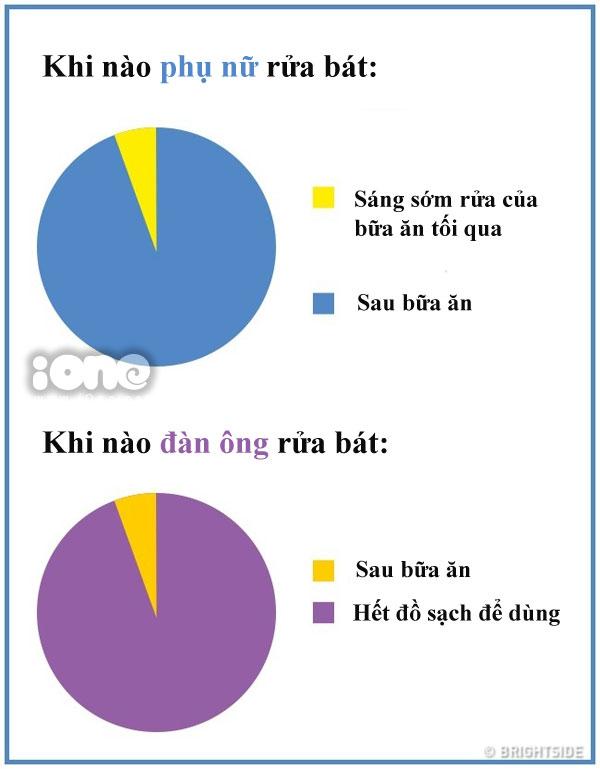 su-khac-biet-chun-khoi-chinh-giua-dan-ong-va-phu-nu-1