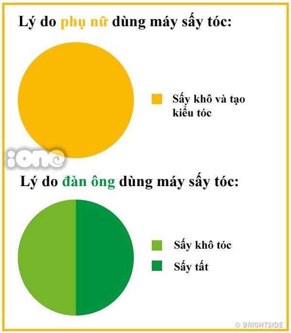 su-khac-biet-chun-khoi-chinh-giua-dan-ong-va-phu-nu-2