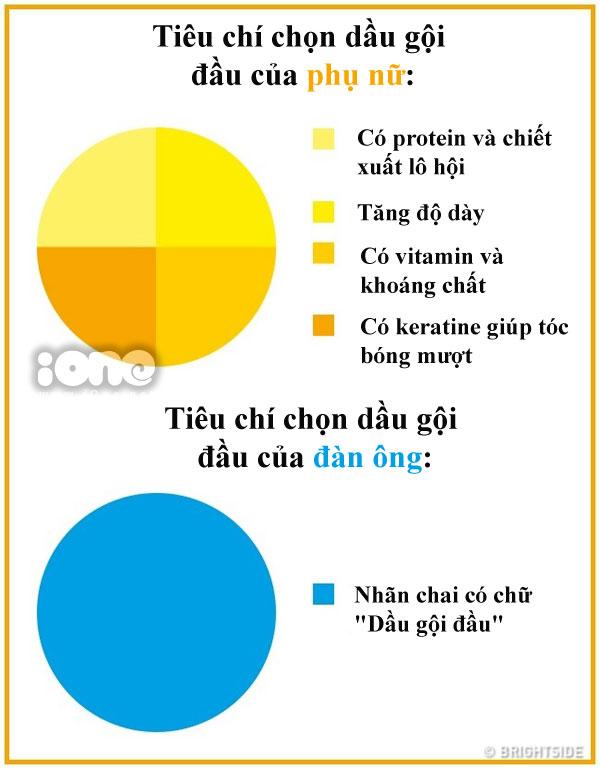 su-khac-biet-chun-khoi-chinh-giua-dan-ong-va-phu-nu-3