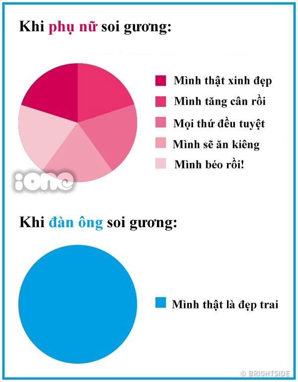 su-khac-biet-chun-khoi-chinh-giua-dan-ong-va-phu-nu-5