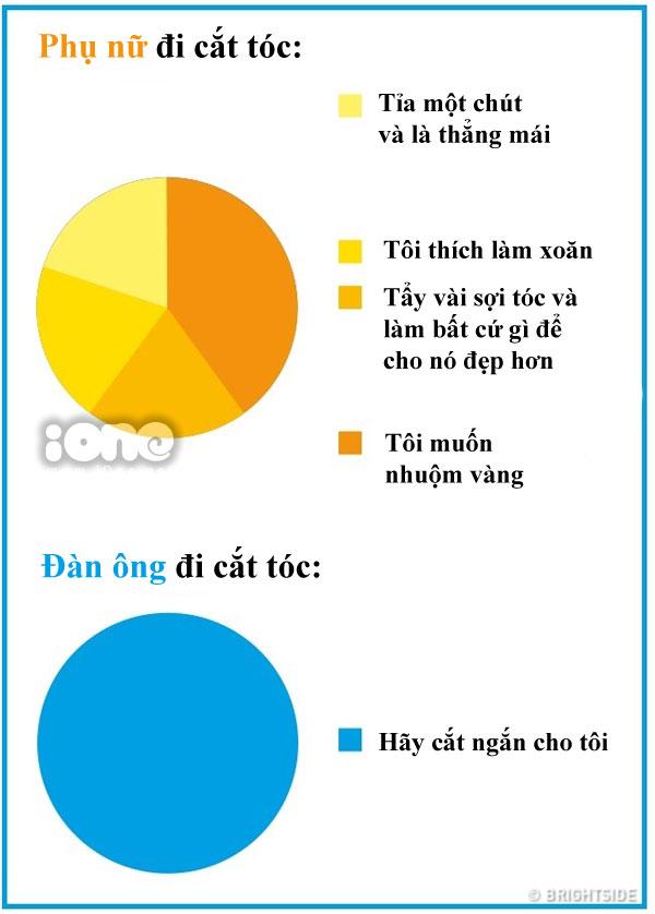 su-khac-biet-chun-khoi-chinh-giua-dan-ong-va-phu-nu-6