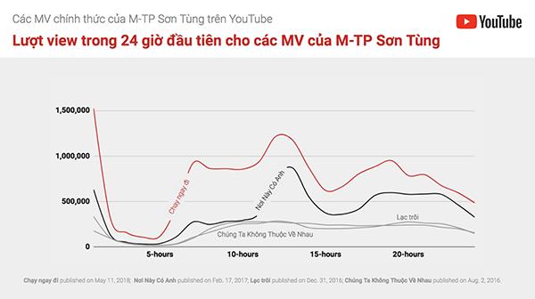 Thống kê về lượt view của Sơn Tùng cho MV Chạy ngay đi trong 24h.
