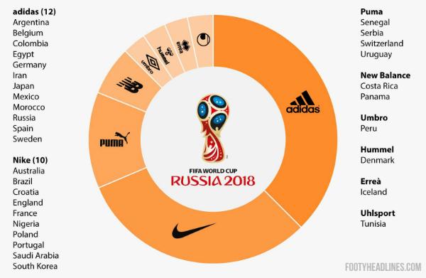 Các hãng thể thao chia sẻ miếng bánh World Cup 2018.