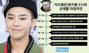 G-Dragon dính scandal được đối xử đặc biệt trong quân đội