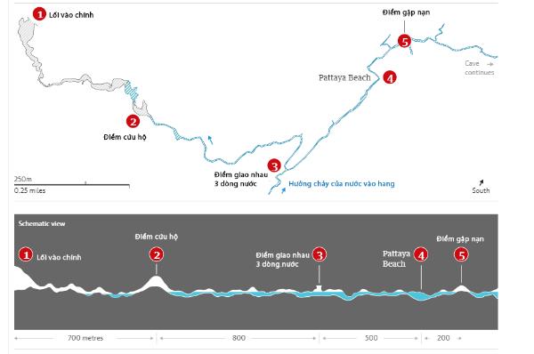 Sơ đồ vị trí điểm cứu hộ và quãng đường từ lối vào đến điểm gặp nan, tốc độ chảy của nước trong hang. Đồ họa: Guardian - Việt hóa: Anh Tú.