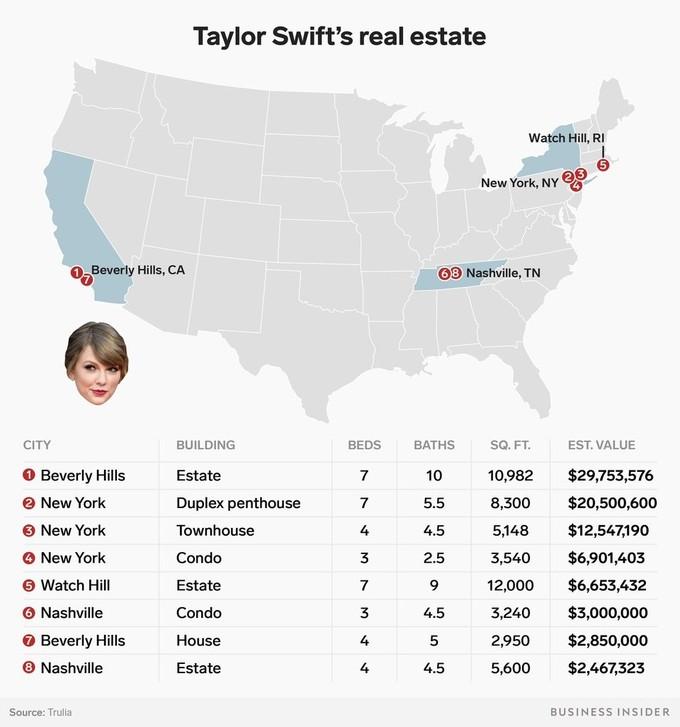 <p> Nữ ca sĩ 28 tuổi sở hữu khối bất động sản lên tới 84 triệu USD, gồm 8 căn biệt thự tại 4 tiểu bang ở nước Mỹ. Ảnh minh họa: <em>Business Insider.</em></p>