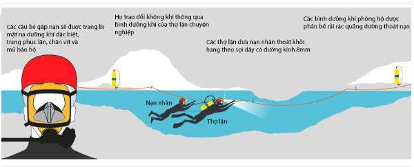 Đồ họa miêu tả quá trình thợ lặn đưa các cầu thủ nhí ra khỏi hang Tham Luang. Đồ họa: Guardian - Việt hóa: Anh Tú.