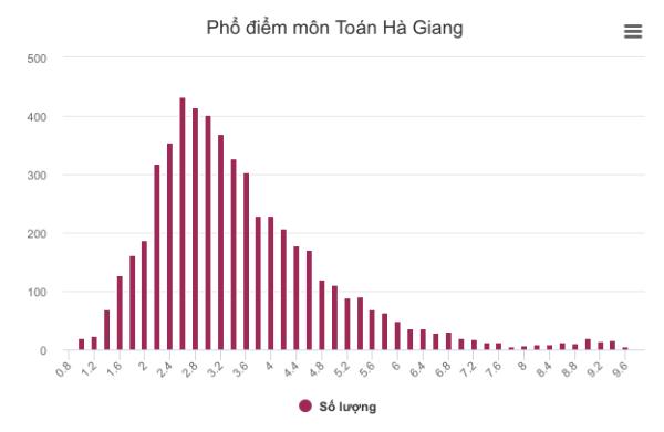 114 thí sinh tại Hà Giang được Phó phòng Sở Giáo dục nâng điểm - 1