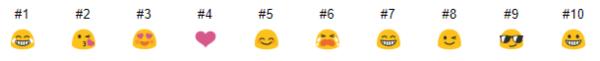 Top 10 emoji được dùng nhiều nhất trên bàn phím Google Gboard (thống kê đến 2018)