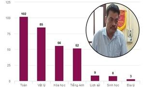 Bắt tạm giam trưởng phòng khảo thí Hà Giang trong vụ án nâng điểm thi
