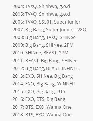 Big Bang thống trị BXH boygroup hot nhất 15 năm qua