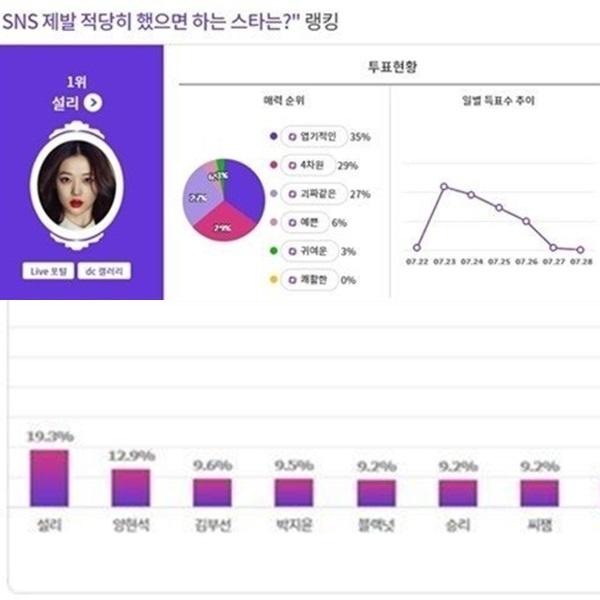 Danh sách những người nổi tiếng không nên dùng mạng xã hội do khán giả Hàn bình chọn.