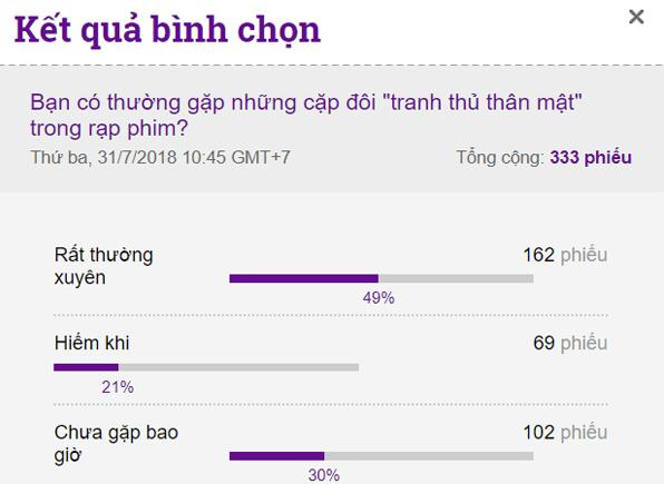 Kết quả khảo sát trên iOne.