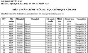 Điểm trúng tuyển ĐH Khoa học Xã hội và Nhân văn Hà Nội
