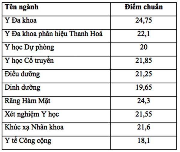 Điểm chuẩn ĐH Y Hà Nội giảm mạnh, ngành cao nhất chỉ còn 24,75 điểm