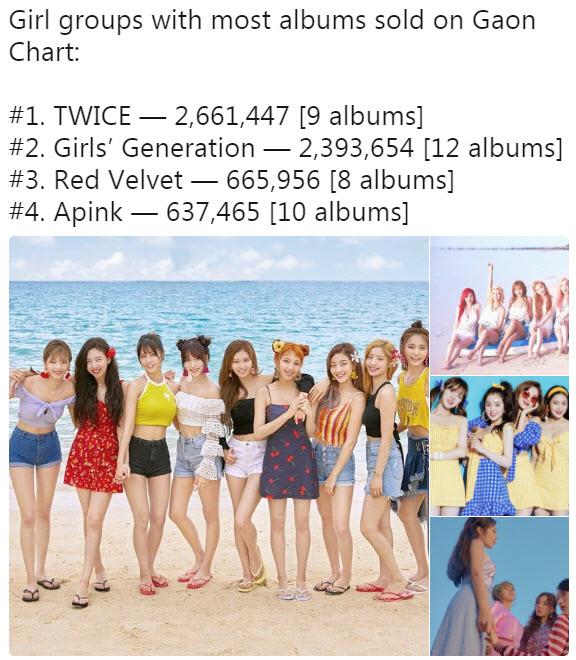 Danh sách các nhóm nhạc nữ có doanh thu album cao nhất từ trước đến nay trên Gaon Chart.
