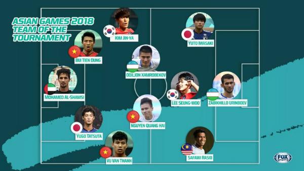 3 gương mặt Olympic Việt Nam vào top cầu thủ ấn tượng Asiad 2018