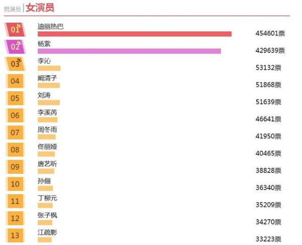 Bảng bình chọn đang bị Địch Lệ Nhiệt Ba và Dương Tử chiếm lĩnh.