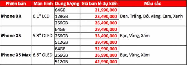 Mức giá bán dự kiến các sản phẩm iPhone 2018 tại Việt Nam.
