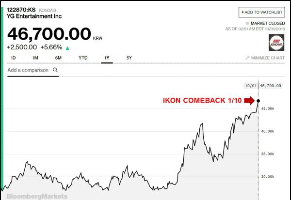 Giá trị cổ phiếu của công ty YG tăng mạnh khi iKON ra ca khúc mới.