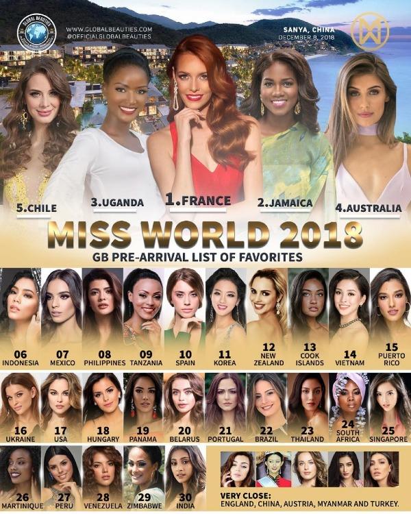 Bảng xếp hạng của Global Beauties.