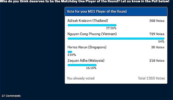 Công Phượng nhận về số phiếu bình chọn áp đảo từ bảng vote của AFF Cup 2018.