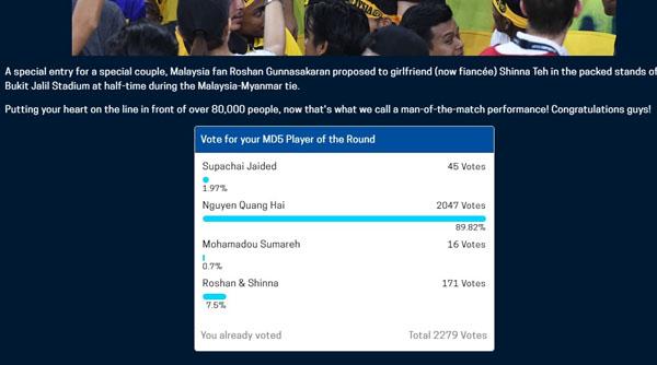 Quang Hải nhận về số phiếu bình chọn áp đảo từ bảng vote của AFF Cup 2018.
