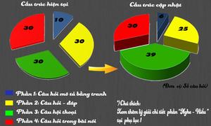 Cấu trúc đề thi TOEIC sẽ thay đổi như thế nào?