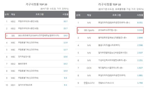 Tỷ lệ rating trung bình của trận chung kết lượt về trên SBS và SBS Sports.