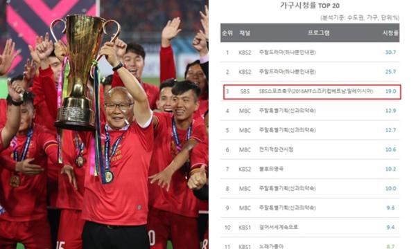 HLV Park Hang-seo là nguyên nhân chính khiến người Hàn quan tâm đến đội tuyển Việt Nam.