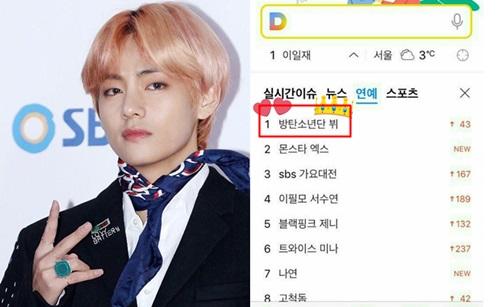 Ngày 25/12, khi BTSdự SBS Gayo Daejun, tên tuổi V cũng trở thành từ khóa được tìm