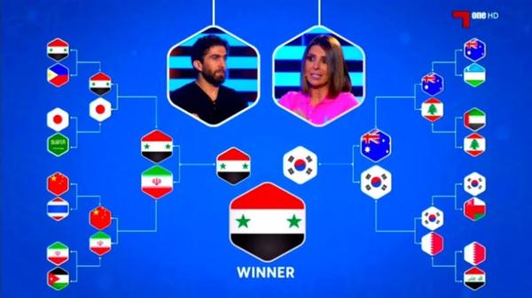 Dự đoán của kênh truyền hình ở Qatar về kết quả Asian Cup 2019.Ảnh:Alkass.