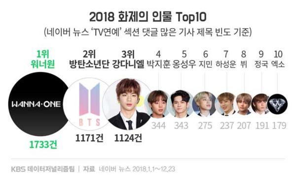 Top 10 nhân vật được nhắc nhiều nhất trên mục giải trí Naver năm 2018.
