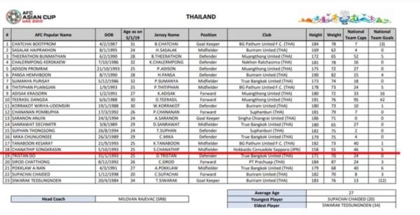 Danh sách23 tuyển thủ dự kiến tham dự Asian Cup 2019 của đội tuyển Thái Lan.