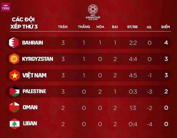 Đội tuyển Việt Nam sẽ vào vòng 1/8 trong trường hợp nào? - 1