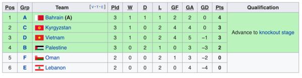 Diễn biến về vị trí các đội tranh vé vớt vào vòng 1.8